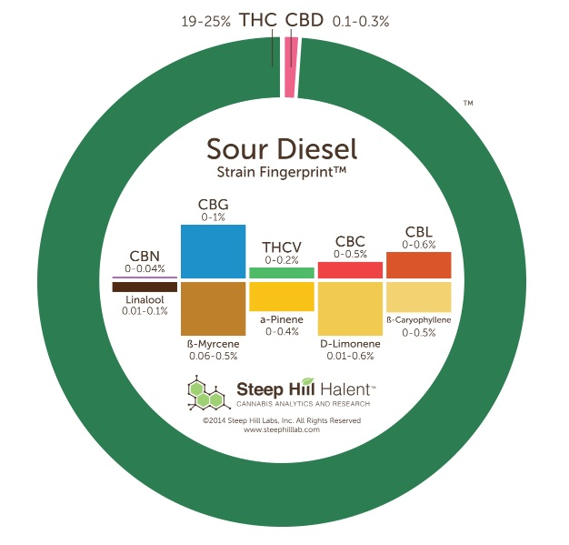 Sour Diesel Circle Diagram
